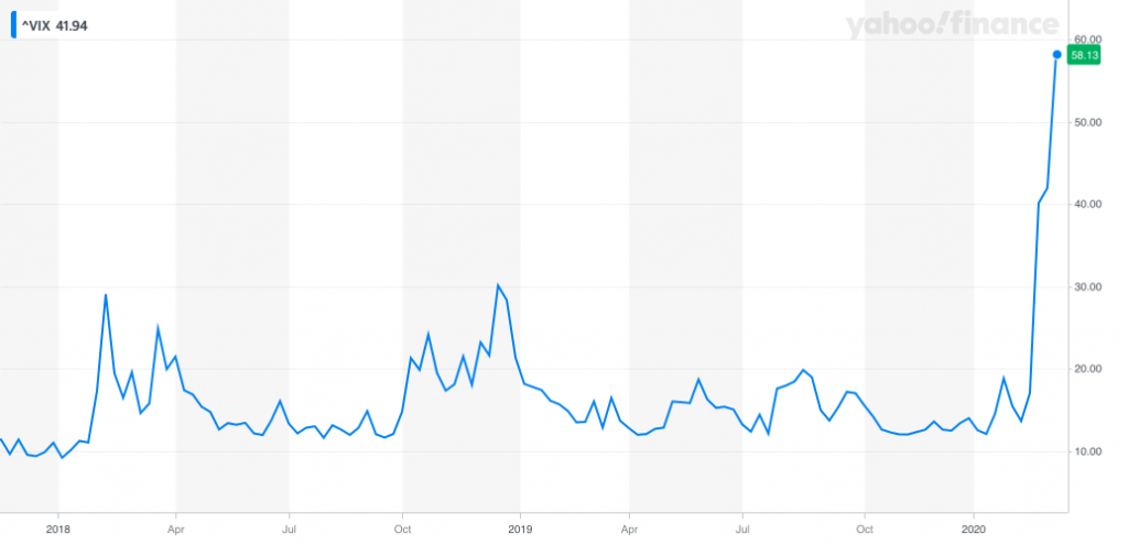 The VIX trends up in times of high volatility