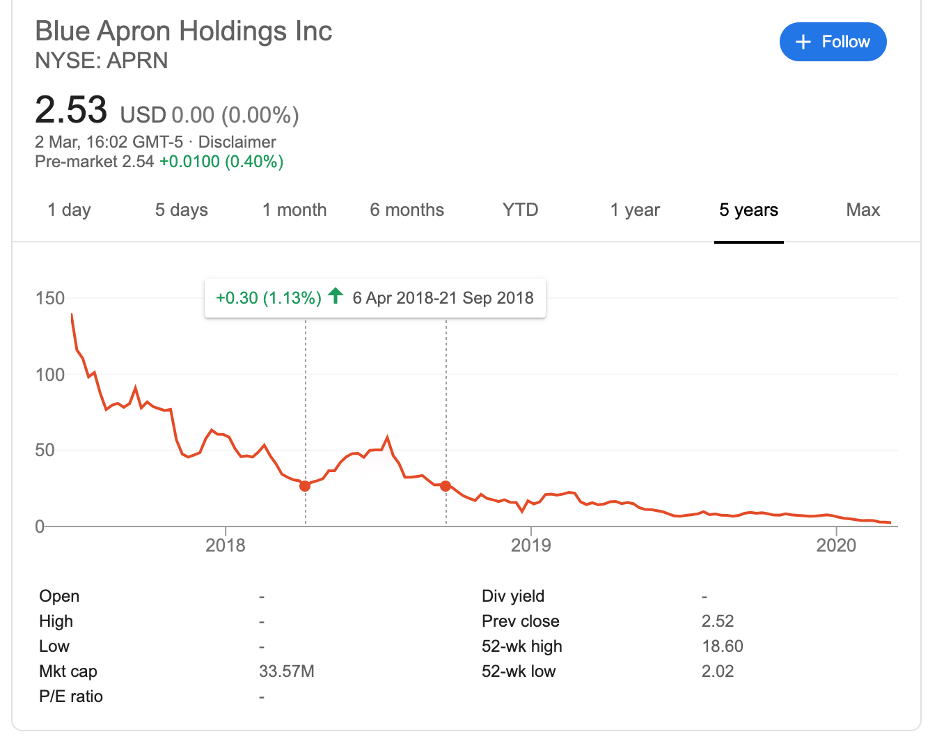An example of a dead cat bounce from Blue Apron