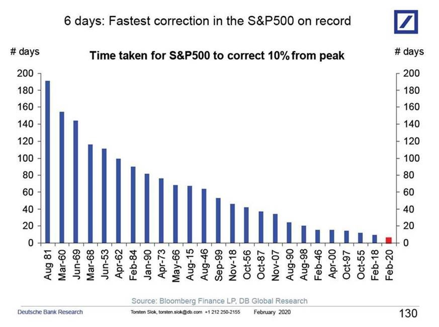 Fastest market correction in history